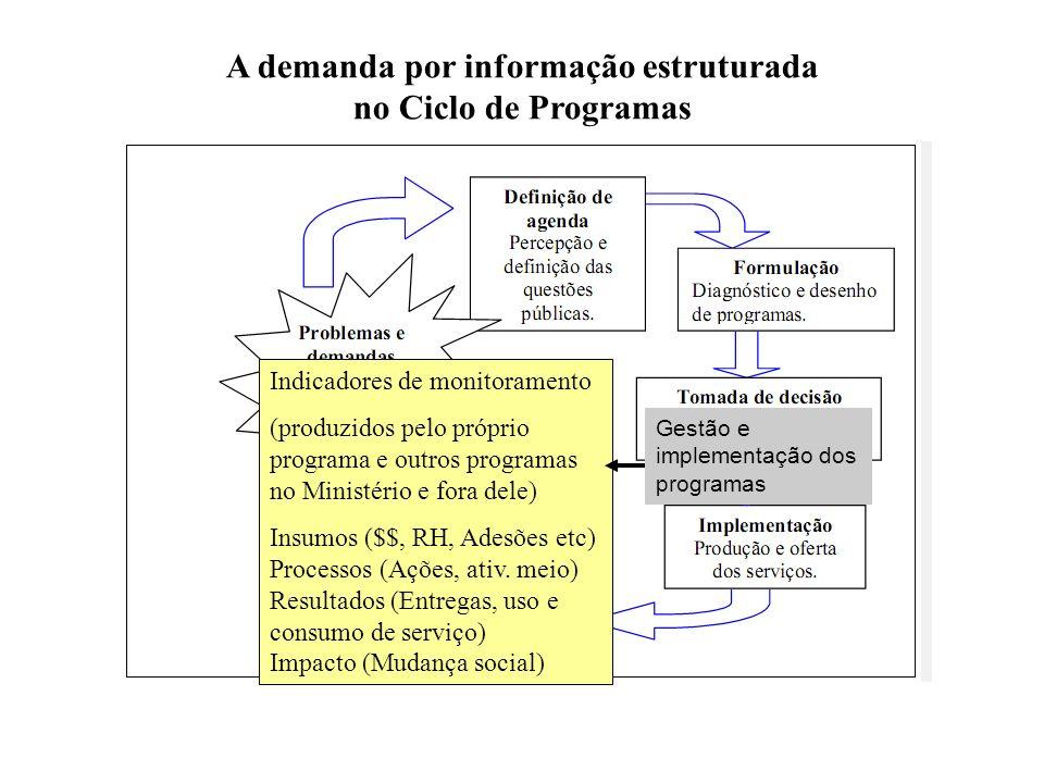 Gestão e implementação dos programas A demanda por informação estruturada no Ciclo de Programas Indicadores de monitoramento (produzidos pelo próprio