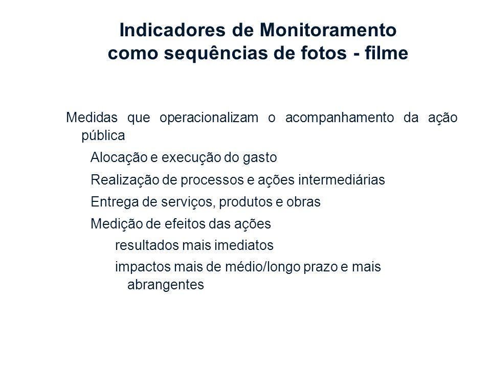 Medidas que operacionalizam o acompanhamento da ação pública Alocação e execução do gasto Realização de processos e ações intermediárias Entrega de se