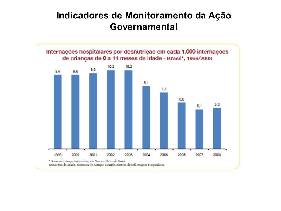 Indicadores de Monitoramento da Ação Governamental