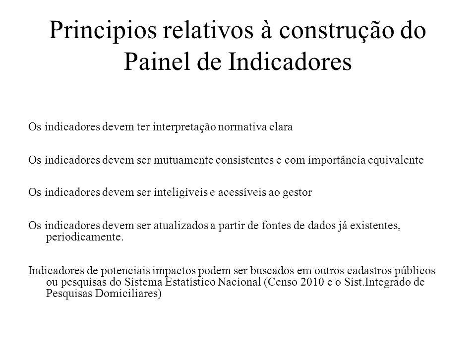 Principios relativos à construção do Painel de Indicadores Os indicadores devem ter interpretação normativa clara Os indicadores devem ser mutuamente