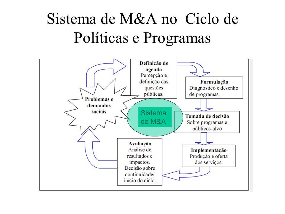 Avaliação ex-ante de demandas Avaliação de desenhos de implementação Avaliação de resultados e impactos Avaliação custo- efetividade Avaliação de processos Indicadores para Monitoramento de Programas Sistema de M&A no Ciclo de Políticas e Programas