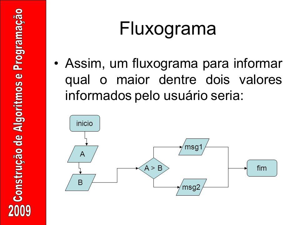 Fluxograma Assim, um fluxograma para informar qual o maior dentre dois valores informados pelo usuário seria: inicio fim A B A > B msg1 msg2
