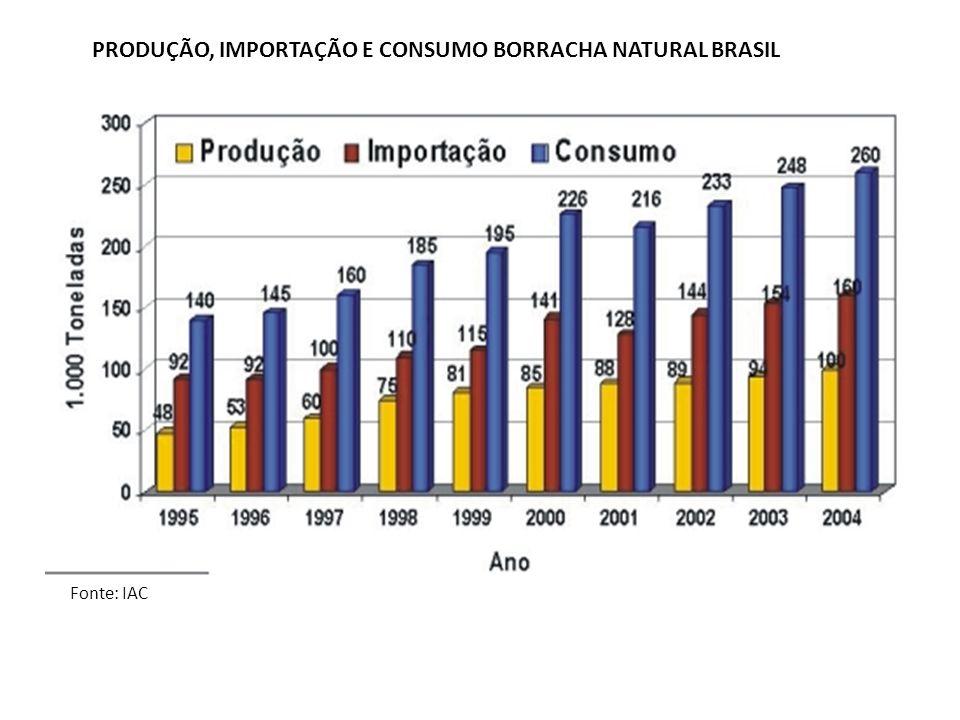 PRODUÇÃO, IMPORTAÇÃO E CONSUMO BORRACHA NATURAL BRASIL Fonte: IAC