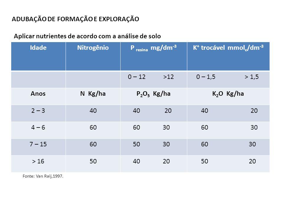 ADUBAÇÃO DE FORMAÇÃO E EXPLORAÇÃO IdadeNitrogênioP resina mg/dm -3 K + trocável mmol c /dm -3 0 – 12 >12 0 – 1,5 > 1,5 AnosN Kg/haP 2 O 5 Kg/haK 2 O K