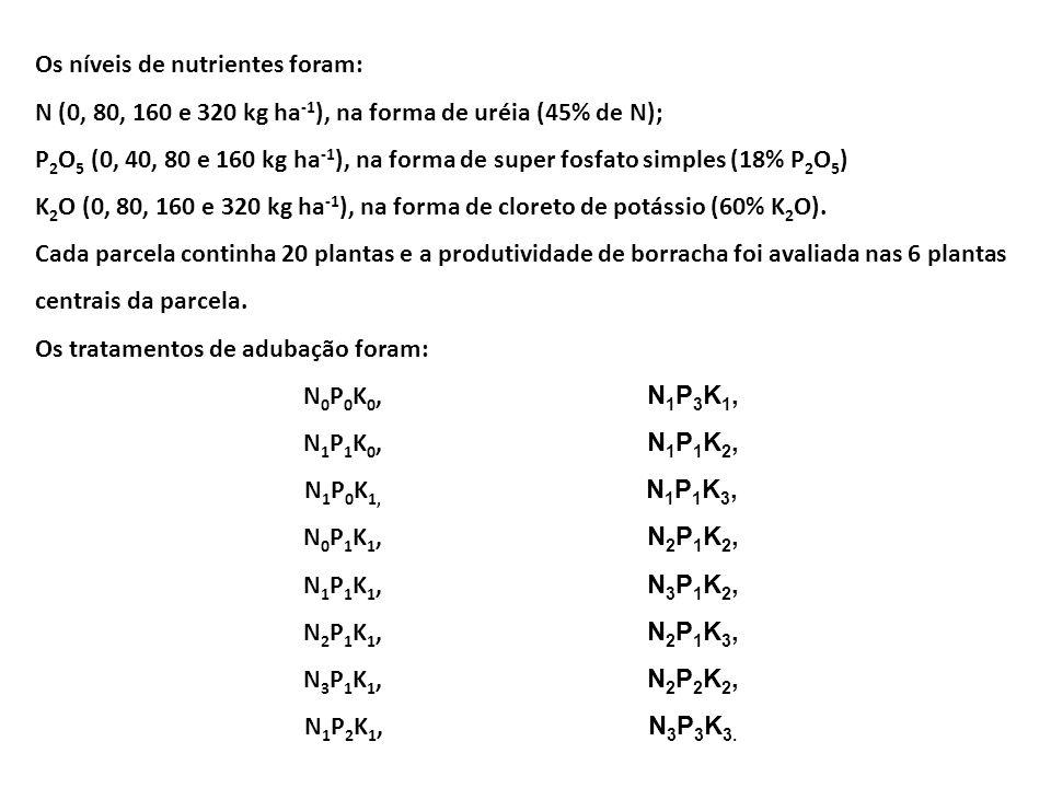 Os níveis de nutrientes foram: N (0, 80, 160 e 320 kg ha -1 ), na forma de uréia (45% de N); P 2 O 5 (0, 40, 80 e 160 kg ha -1 ), na forma de super fo