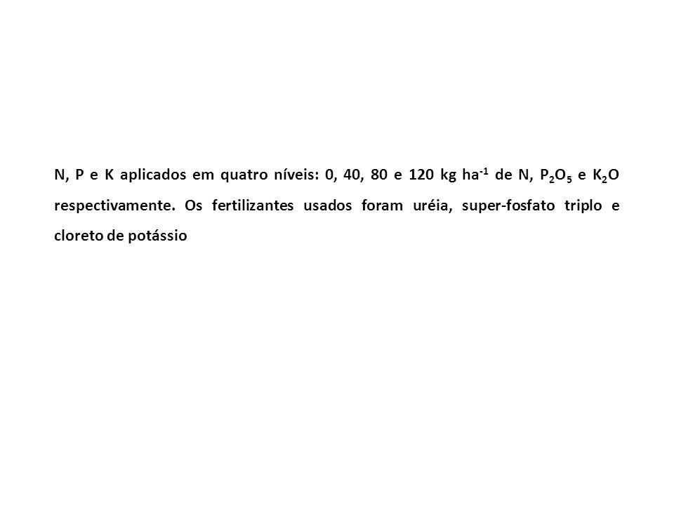 N, P e K aplicados em quatro níveis: 0, 40, 80 e 120 kg ha -1 de N, P 2 O 5 e K 2 O respectivamente. Os fertilizantes usados foram uréia, super-fosfat