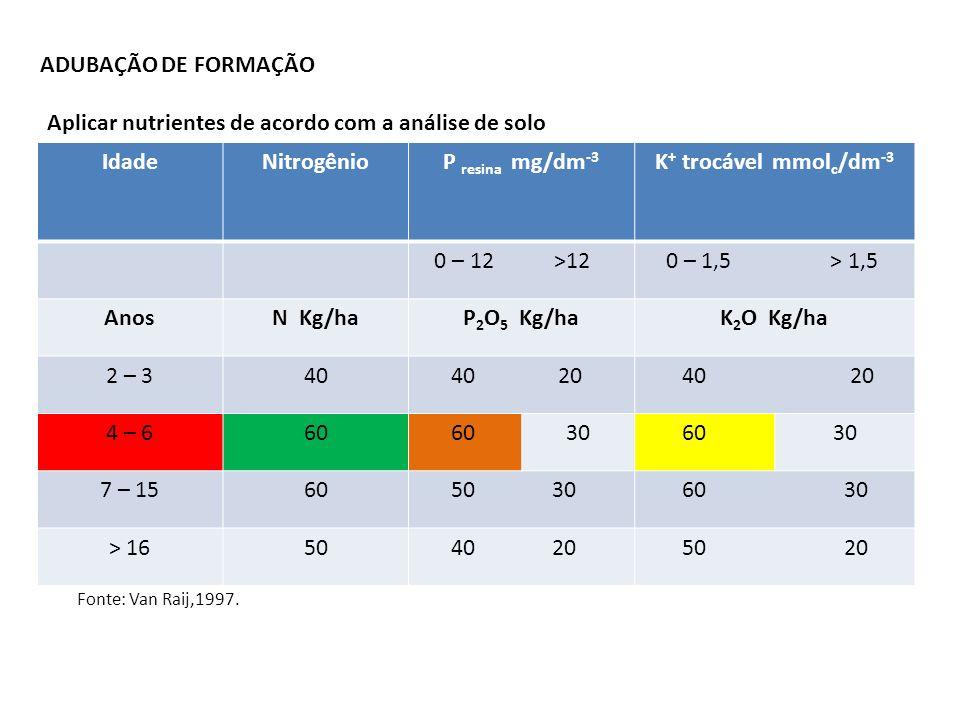 ADUBAÇÃO DE FORMAÇÃO IdadeNitrogênioP resina mg/dm -3 K + trocável mmol c /dm -3 0 – 12 >12 0 – 1,5 > 1,5 AnosN Kg/haP 2 O 5 Kg/haK 2 O Kg/ha 2 – 340