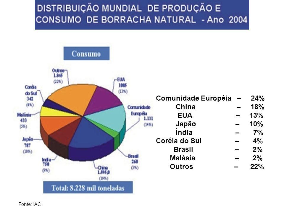 Comunidade Européia – 24% China – 18% EUA – 13% Japão – 10% Índia – 7% Coréia do Sul – 4% Brasil – 2% Malásia – 2% Outros – 22% Fonte: IAC