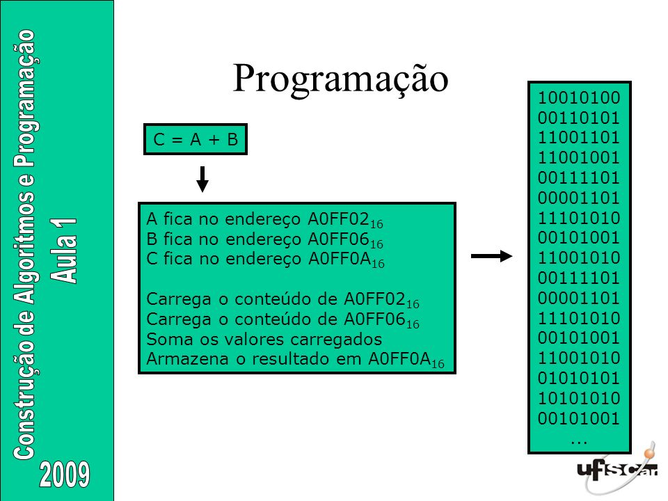 A fica no endereço A0FF02 16 B fica no endereço A0FF06 16 C fica no endereço A0FF0A 16 Carrega o conteúdo de A0FF02 16 Carrega o conteúdo de A0FF06 16