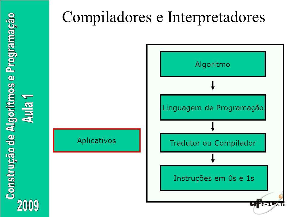 Compiladores e Interpretadores Aplicativos Instruções em 0s e 1s Linguagem de Programação Tradutor ou Compilador Algoritmo