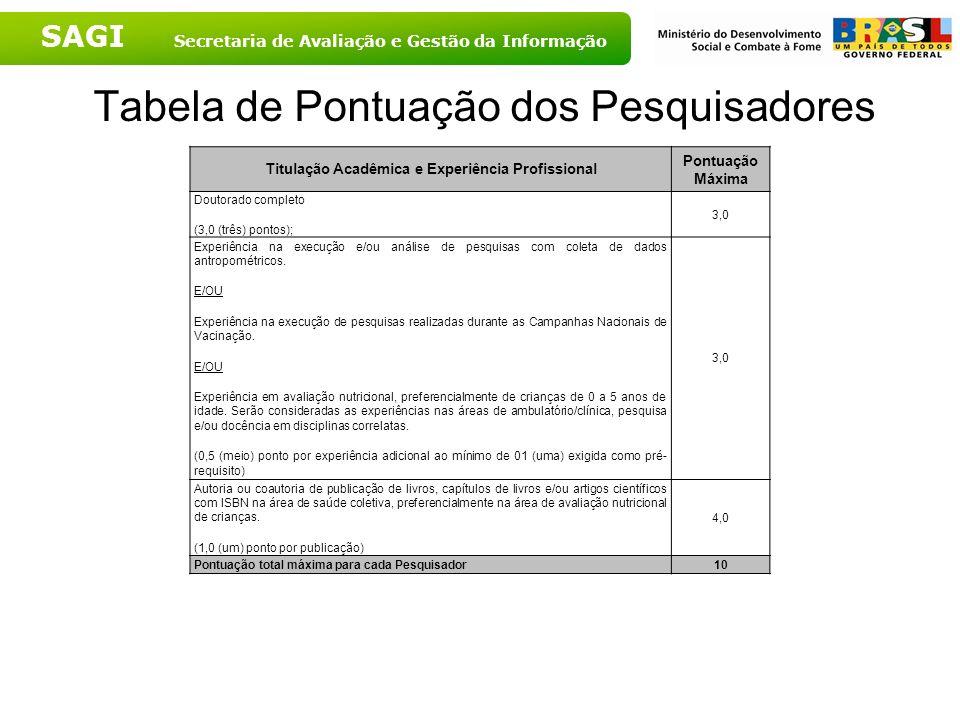 SAGI Secretaria de Avaliação e Gestão da Informação Tabela de Pontuação dos Pesquisadores Titulação Acadêmica e Experiência Profissional Pontuação Máx