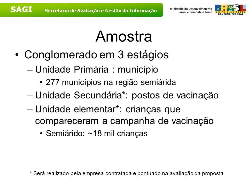 SAGI Secretaria de Avaliação e Gestão da Informação Amostra Conglomerado em 3 estágios –Unidade Primária : município 277 municípios na região semiárid
