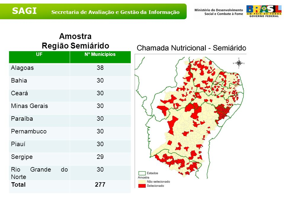 SAGI Secretaria de Avaliação e Gestão da Informação Amostra Região Semiárido UFNº Municípios Alagoas38 Bahia30 Ceará30 Minas Gerais30 Paraíba30 Pernam