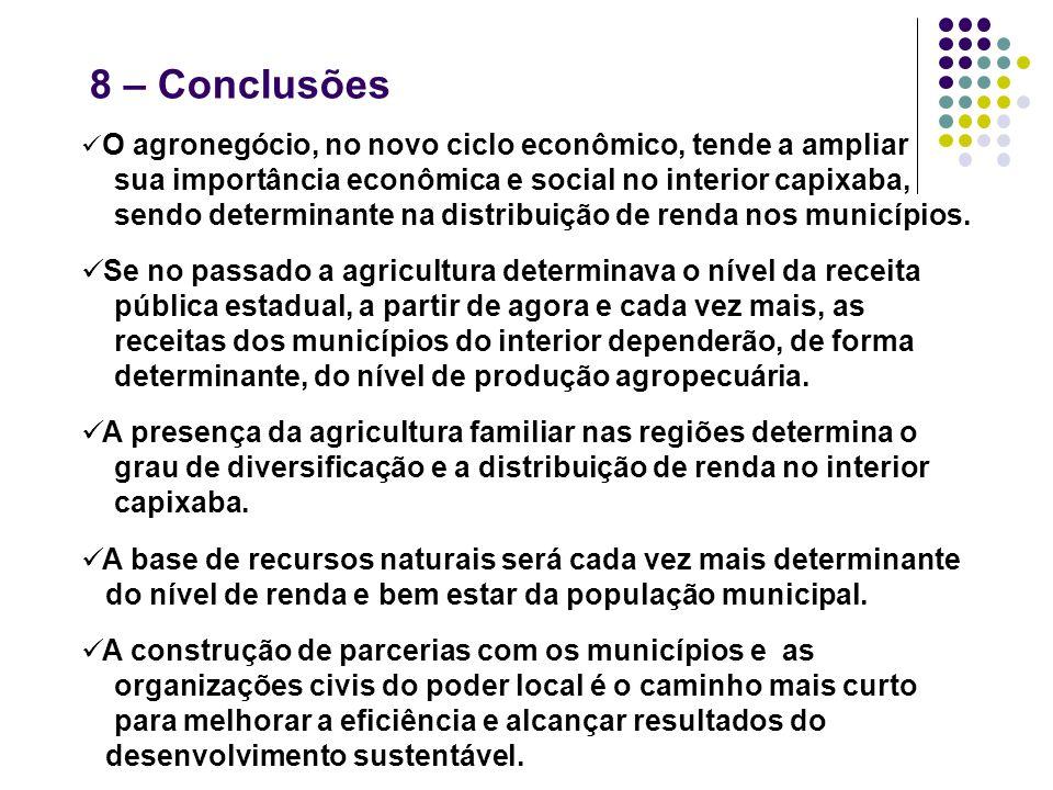 8 – Conclusões O agronegócio, no novo ciclo econômico, tende a ampliar sua importância econômica e social no interior capixaba, sendo determinante na