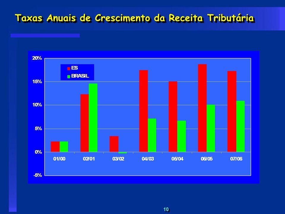 10 Taxas Anuais de Crescimento da Receita Tributária