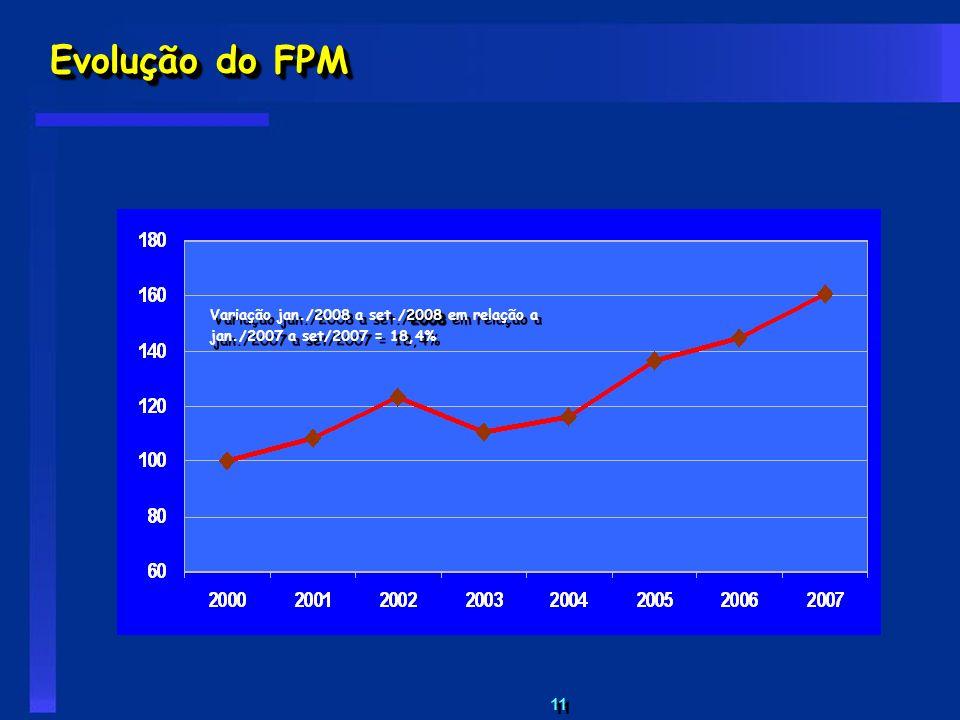 11 Evolução do FPM 2008 Variação jan./2008 a set./2008 em relação a jan./2007 a set/2007 = 18,4%