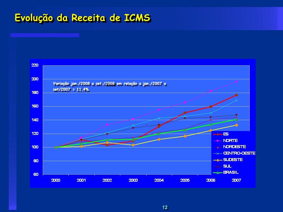 12 Evolução da Receita de ICMS 2008 Variação jan./2008 a set./2008 em relação a jan./2007 a set/2007 = 11,4%