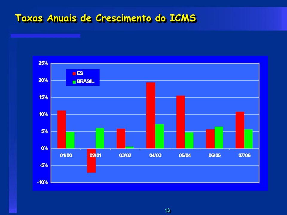 13 Taxas Anuais de Crescimento do ICMS