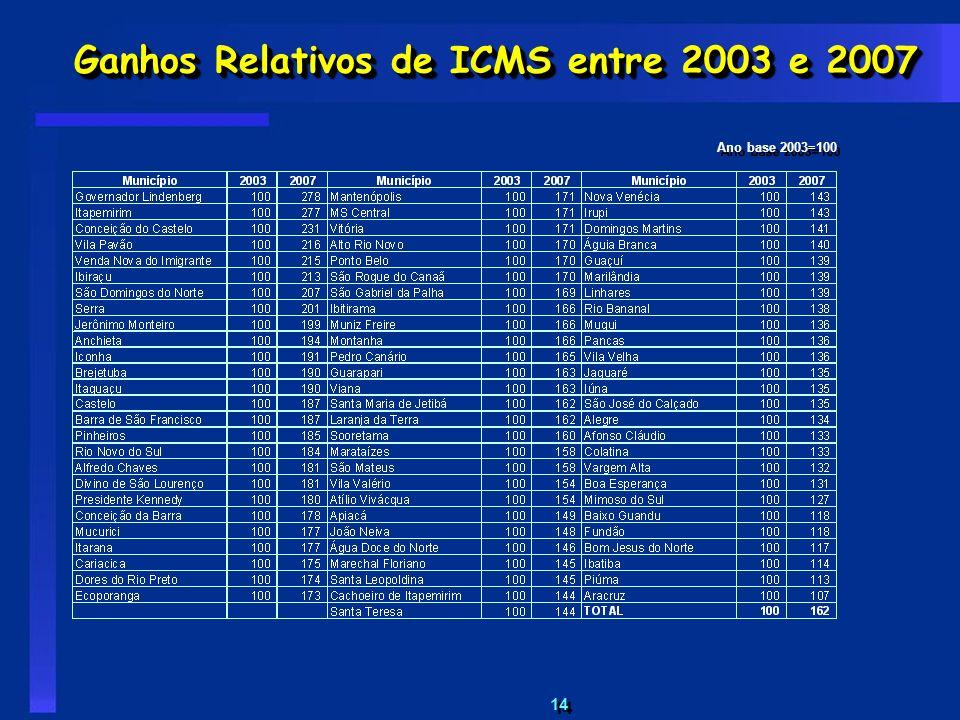 14 Ganhos Relativos de ICMS entre 2003 e 2007 Ano base 2003=100