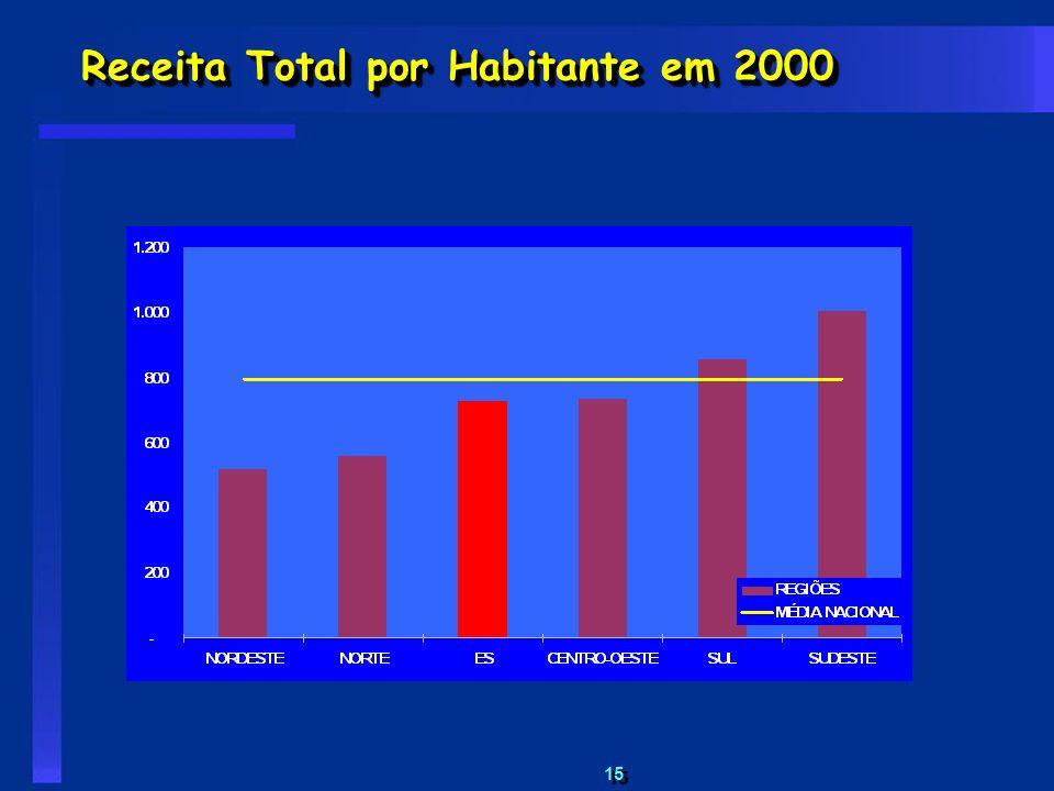 15 Receita Total por Habitante em 2000