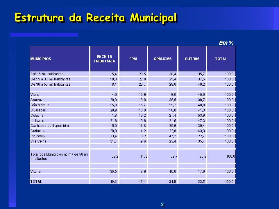 2 2 Estrutura da Receita Municipal