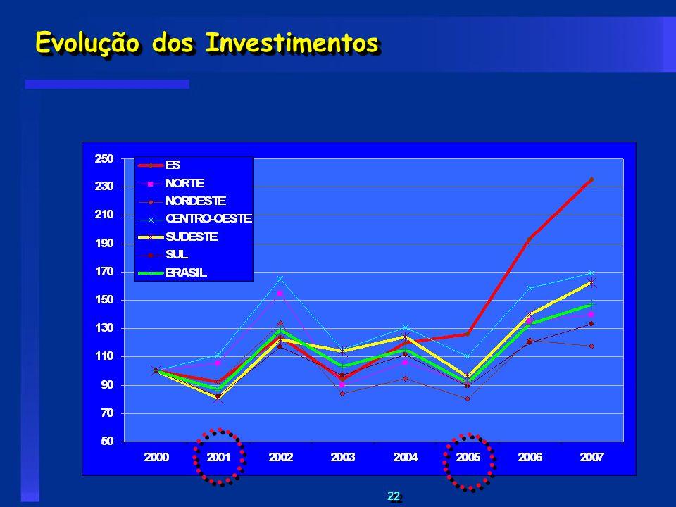 22 Evolução dos Investimentos