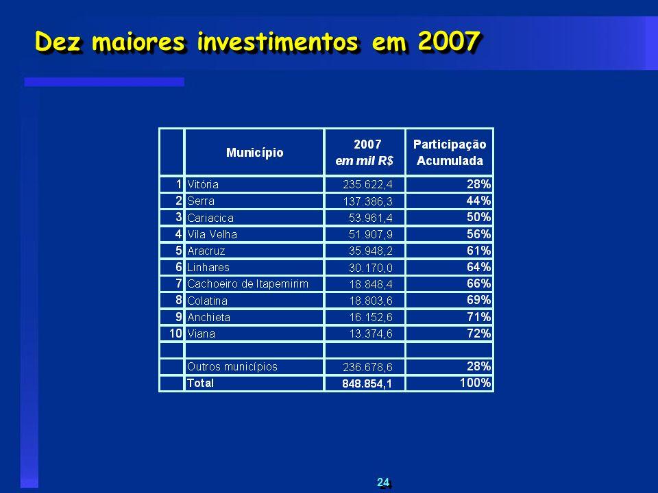 24 Dez maiores investimentos em 2007