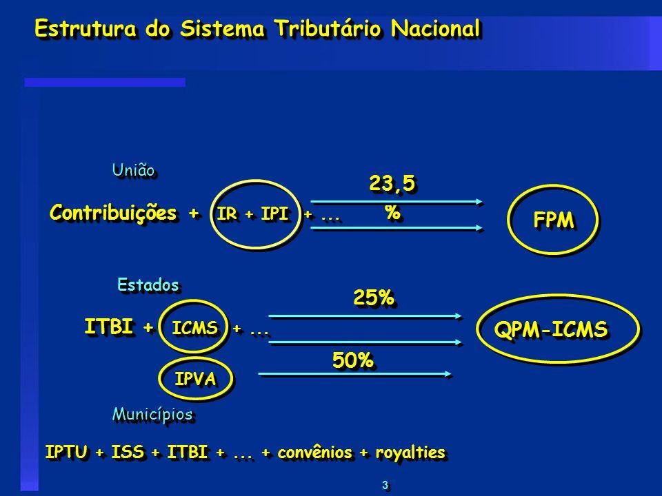 3 3 Estrutura do Sistema Tributário Nacional União Contribuições + IR + IPI +... União FPMFPM Estados ITBI + ICMS +... Estados 23,5 % Municípios IPTU