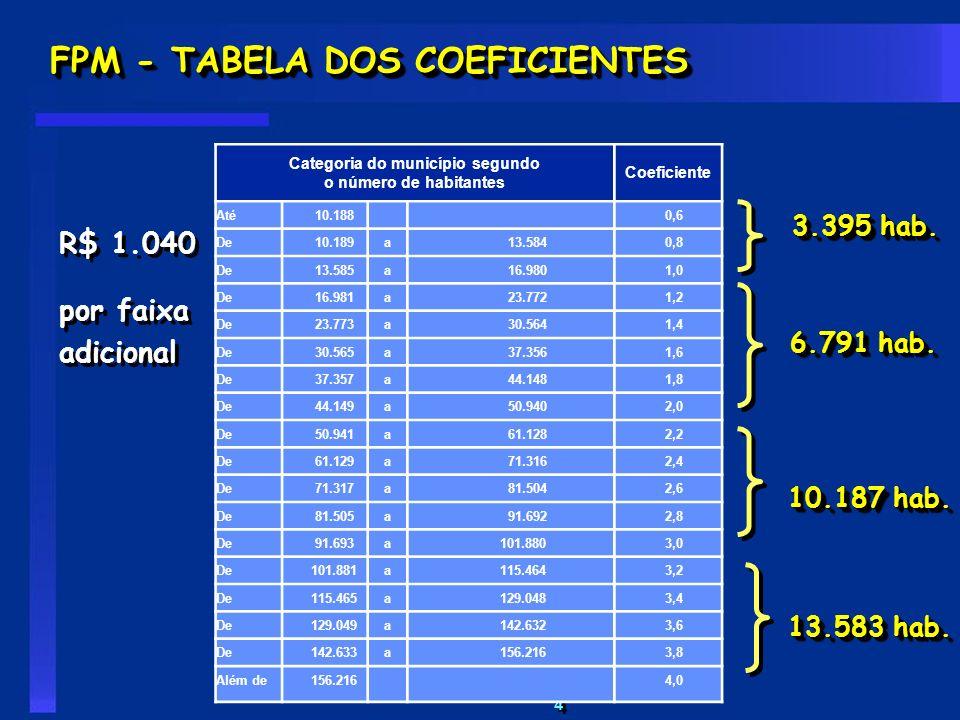 4 4 FPM - TABELA DOS COEFICIENTES Coeficientes para distribuição do FPM-interior Categoria do município segundo o número de habitantes Coeficiente Até