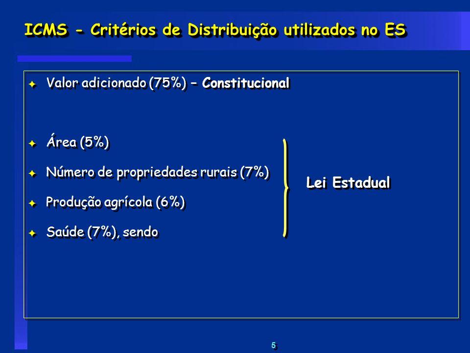 5 5 ICMS - Critérios de Distribuição utilizados no ES F Valor adicionado (75%) – Constitucional F Área (5%) F Número de propriedades rurais (7%) F Pro