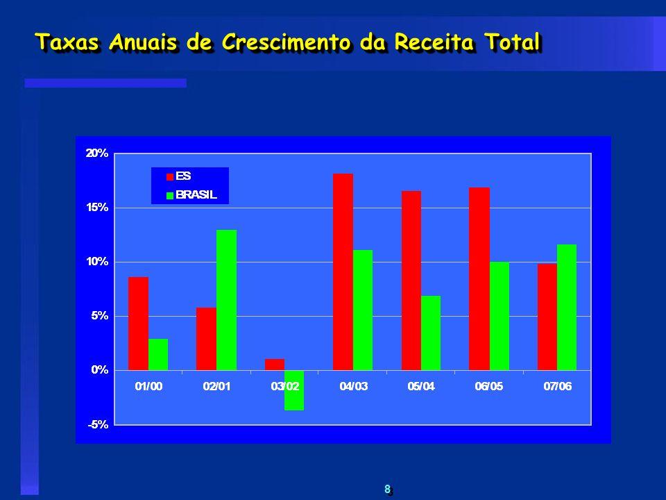 8 8 Taxas Anuais de Crescimento da Receita Total