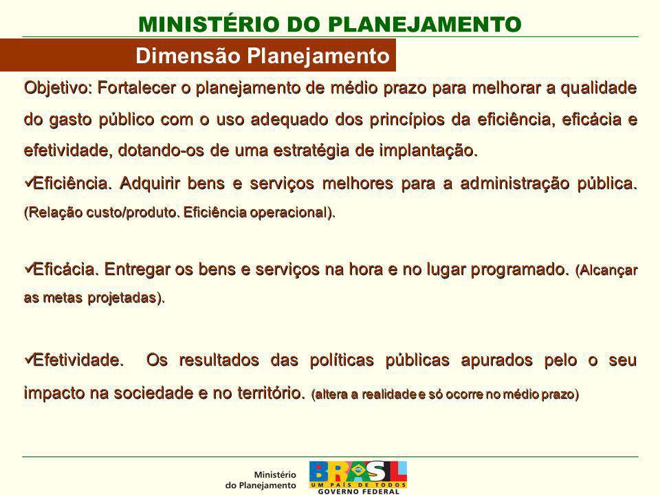 MINISTÉRIO DO PLANEJAMENTO Objetivo: Fortalecer o planejamento de médio prazo para melhorar a qualidade do gasto público com o uso adequado dos princí