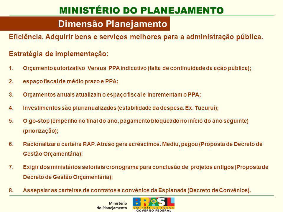 MINISTÉRIO DO PLANEJAMENTO Dimensão Planejamento Eficiência. Adquirir bens e serviços melhores para a administração pública. Estratégia de implementaç