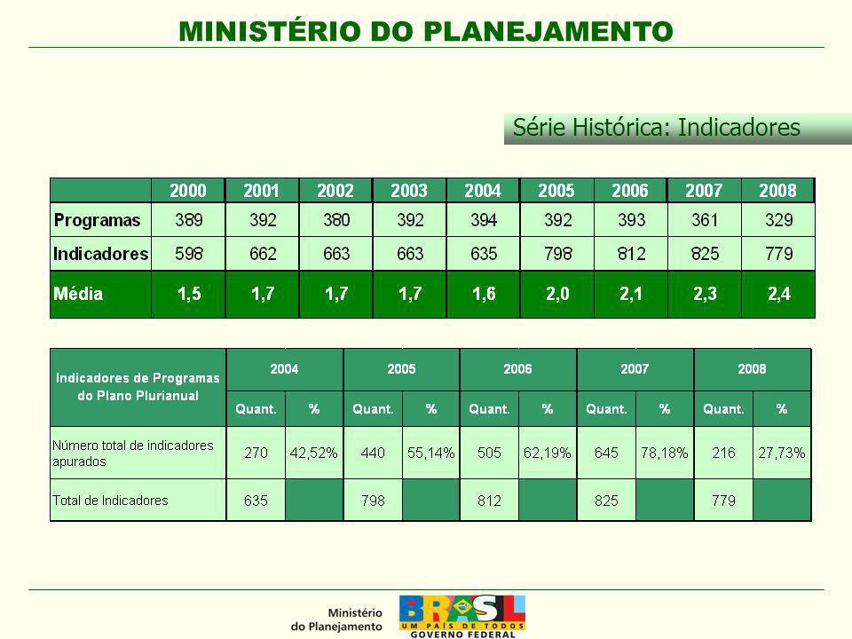 MINISTÉRIO DO PLANEJAMENTO Série Histórica: Indicadores