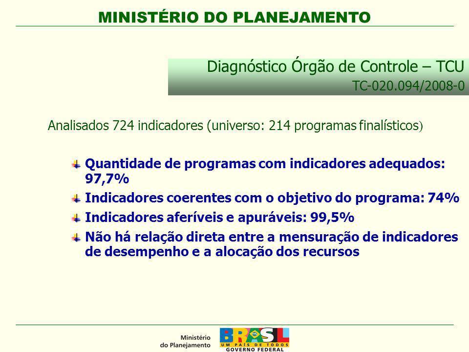 MINISTÉRIO DO PLANEJAMENTO Analisados 724 indicadores (universo: 214 programas finalísticos ) Quantidade de programas com indicadores adequados: 97,7%