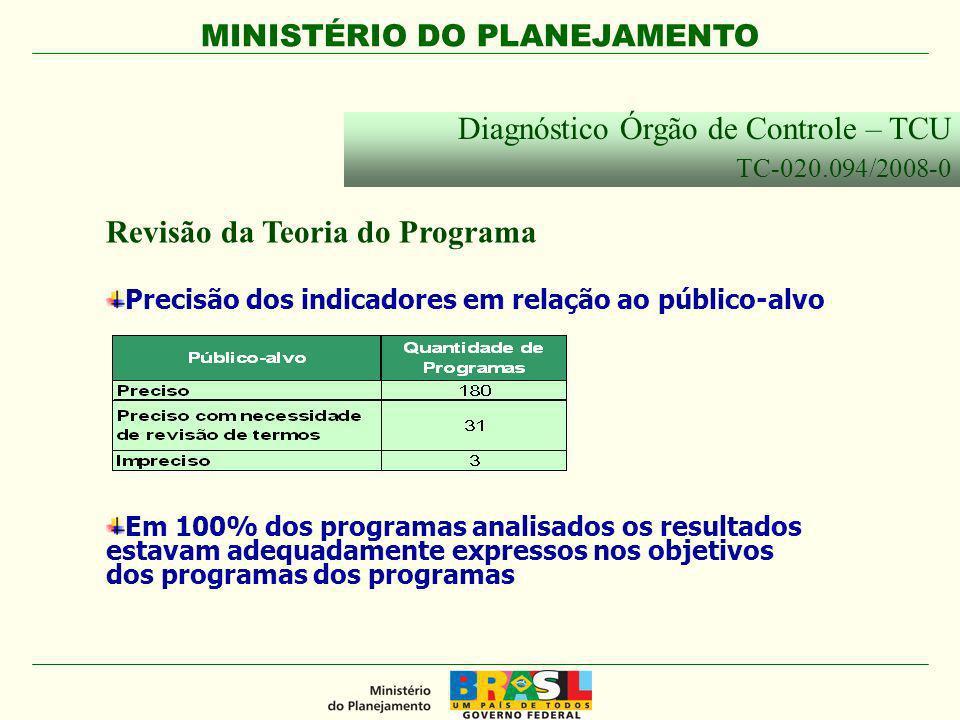 MINISTÉRIO DO PLANEJAMENTO Revisão da Teoria do Programa Em 100% dos programas analisados os resultados estavam adequadamente expressos nos objetivos