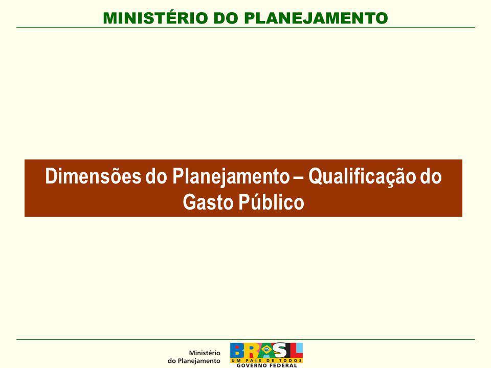 MINISTÉRIO DO PLANEJAMENTO Dimensões do Planejamento – Qualificação do Gasto Público