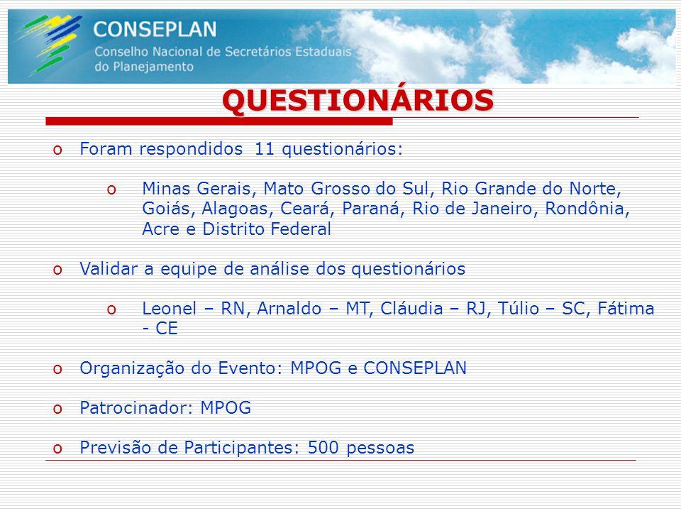 QUESTIONÁRIOS oForam respondidos 11 questionários: oMinas Gerais, Mato Grosso do Sul, Rio Grande do Norte, Goiás, Alagoas, Ceará, Paraná, Rio de Janei