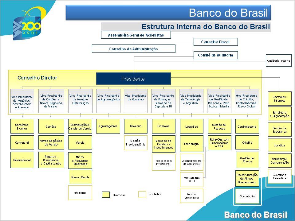 Banco do Brasil Manual de Instrução de Pleitos (MIP): www.stn.fazenda.gov.br/hp/downloads/MIP.pdf Indicadores Fiscais e de Endividamento: www.stn.fazenda.gov.br/lrf/index.asp Operações de Crédito Leitura Complementar
