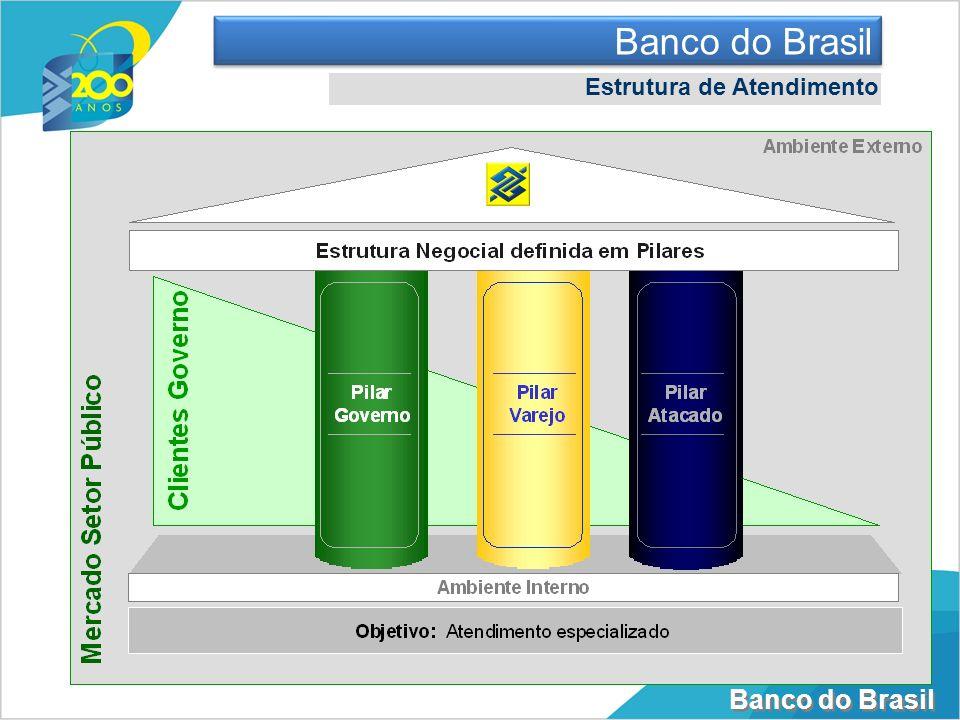 Banco do Brasil Estrutura Logística do BB no Estado Número de Municípios em que está presente: Número de Agências: 88 Pontos de Atendimento: 248 Número de Terminais de Auto- Atendimento: 796 Funcionários do BB no Estado: 1.370 Número de Clientes Pessoas Físicas:456.471 Número de Clientes Pessoas Jurídicas:34.952 57