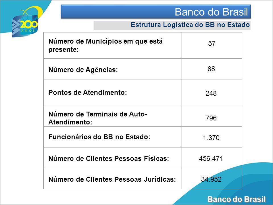Banco do Brasil Estrutura Logística do BB no Estado Número de Municípios em que está presente: Número de Agências: 88 Pontos de Atendimento: 248 Númer