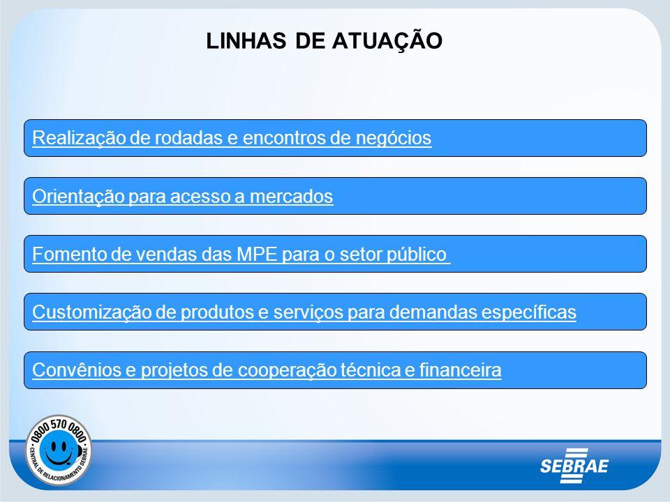 LINHAS DE ATUAÇÃO Realização de rodadas e encontros de negócios Orientação para acesso a mercados Fomento de vendas das MPE para o setor público Custo