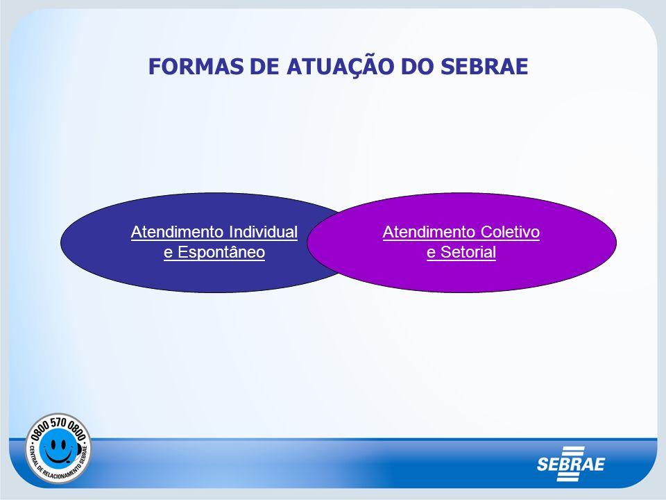 FORMAS DE ATUAÇÃO DO SEBRAE Atendimento Individual e Espontâneo Atendimento Coletivo e Setorial