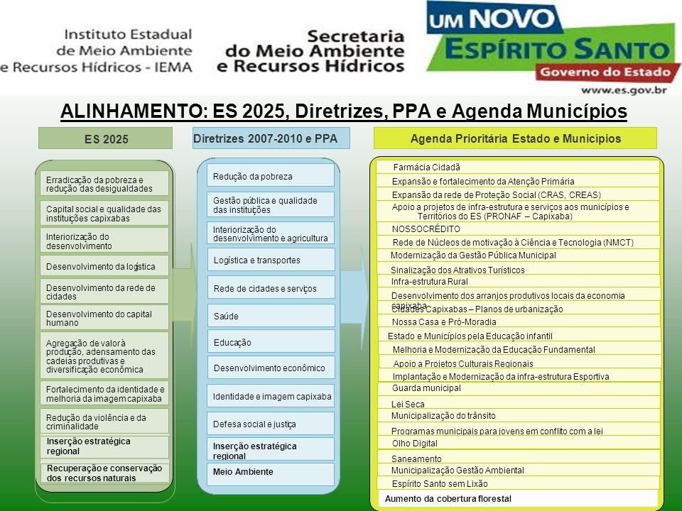 ALINHAMENTO: ES 2025, Diretrizes, PPA e Agenda Municípios ES 2025 Agregação de valorà produção, adensamento das cadeias produtivas e diversificação ec