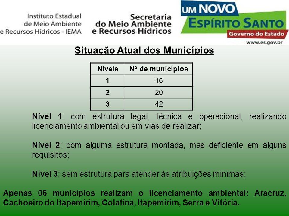 Situação Atual dos Municípios Nível 1: com estrutura legal, técnica e operacional, realizando licenciamento ambiental ou em vias de realizar; Nível 2: