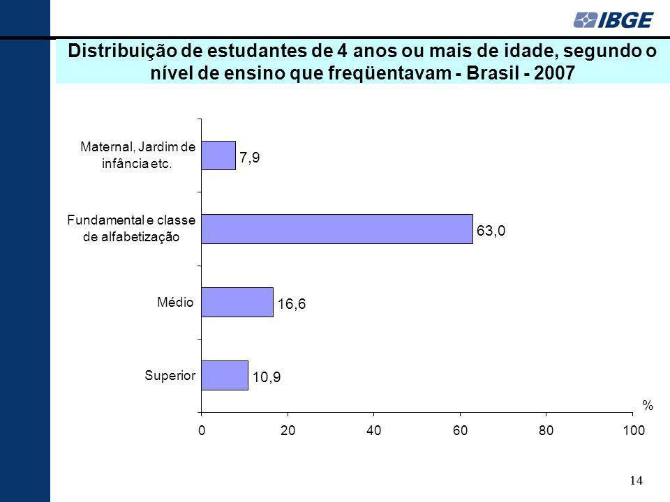 14 Distribuição de estudantes de 4 anos ou mais de idade, segundo o nível de ensino que freqüentavam - Brasil - 2007 10,9 16,6 63,0 7,9 020406080100 Superior Médio Fundamental e classe de alfabetização Maternal, Jardim de infância etc.