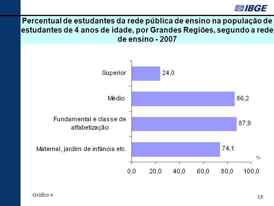 15 Percentual de estudantes da rede pública de ensino na população de estudantes de 4 anos de idade, por Grandes Regiões, segundo a rede de ensino - 2007 % Gráfico 4