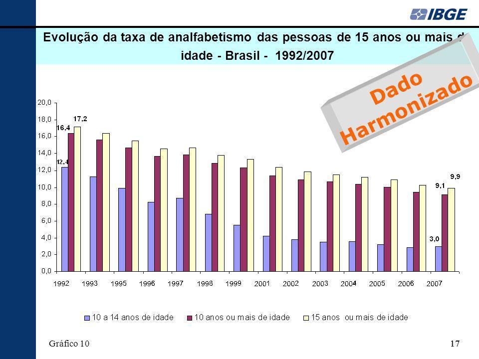 17 Evolução da taxa de analfabetismo das pessoas de 15 anos ou mais de idade - Brasil - 1992/2007 Gráfico 10 Dado Harmonizado