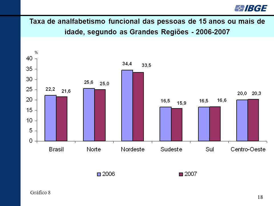 18 Taxa de analfabetismo funcional das pessoas de 15 anos ou mais de idade, segundo as Grandes Regiões - 2006-2007 Gráfico 8