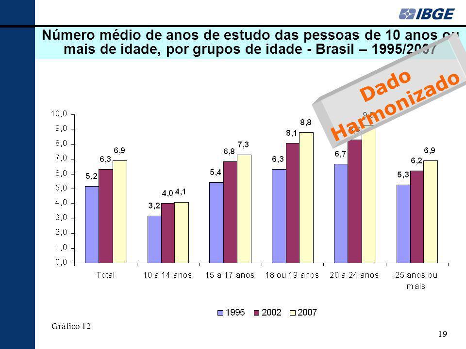 19 Número médio de anos de estudo das pessoas de 10 anos ou mais de idade, por grupos de idade - Brasil – 1995/2007 Gráfico 12 Dado Harmonizado